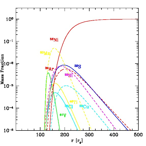 Profiles of the relative, height integrated mass fractions of the most abundant isotopes produced in the body of the accretion torus in GRB engine. The accretion rate is equal to about 0.1