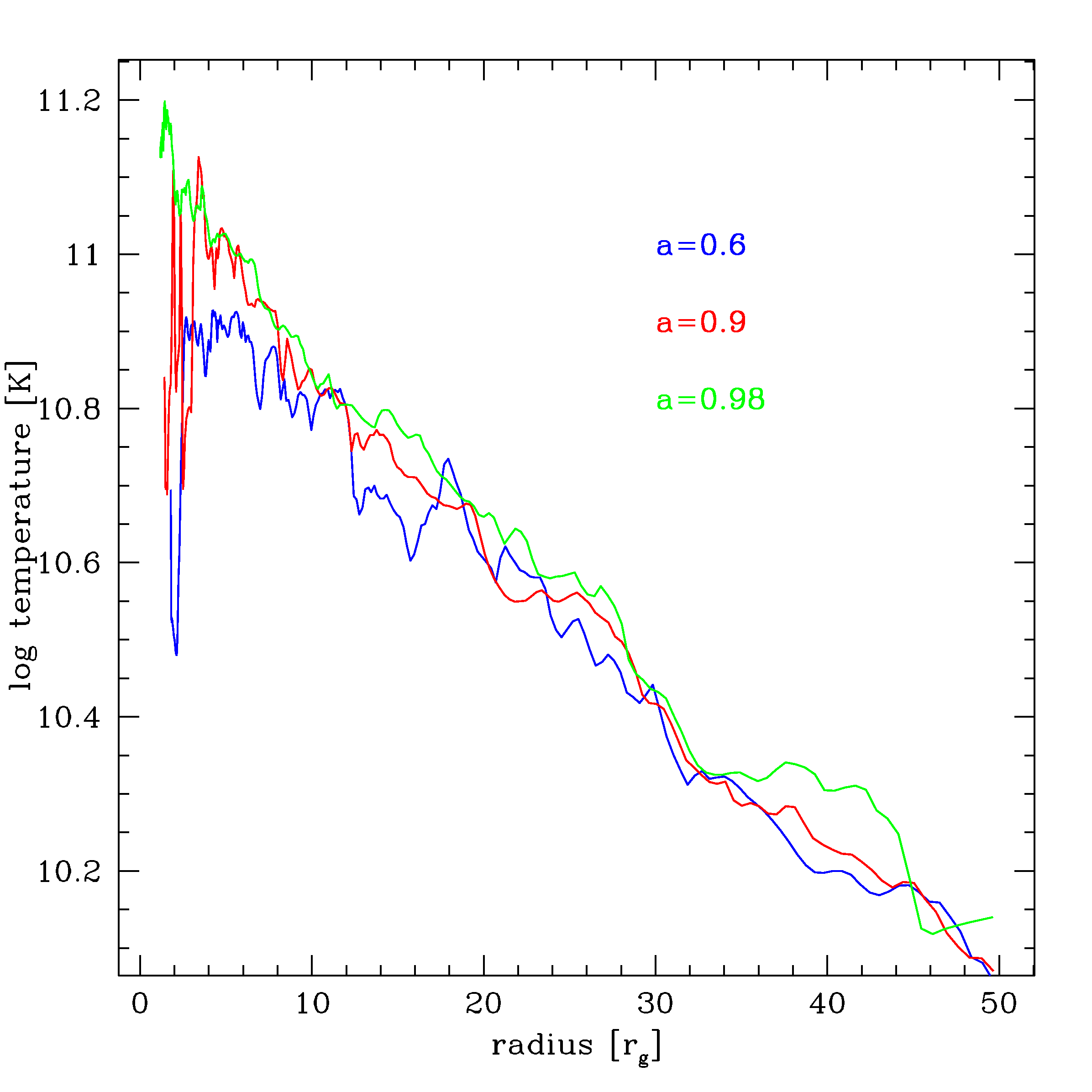 The structure of the black hole accretion disk in the GRB central engine. Three values of the BH spin: