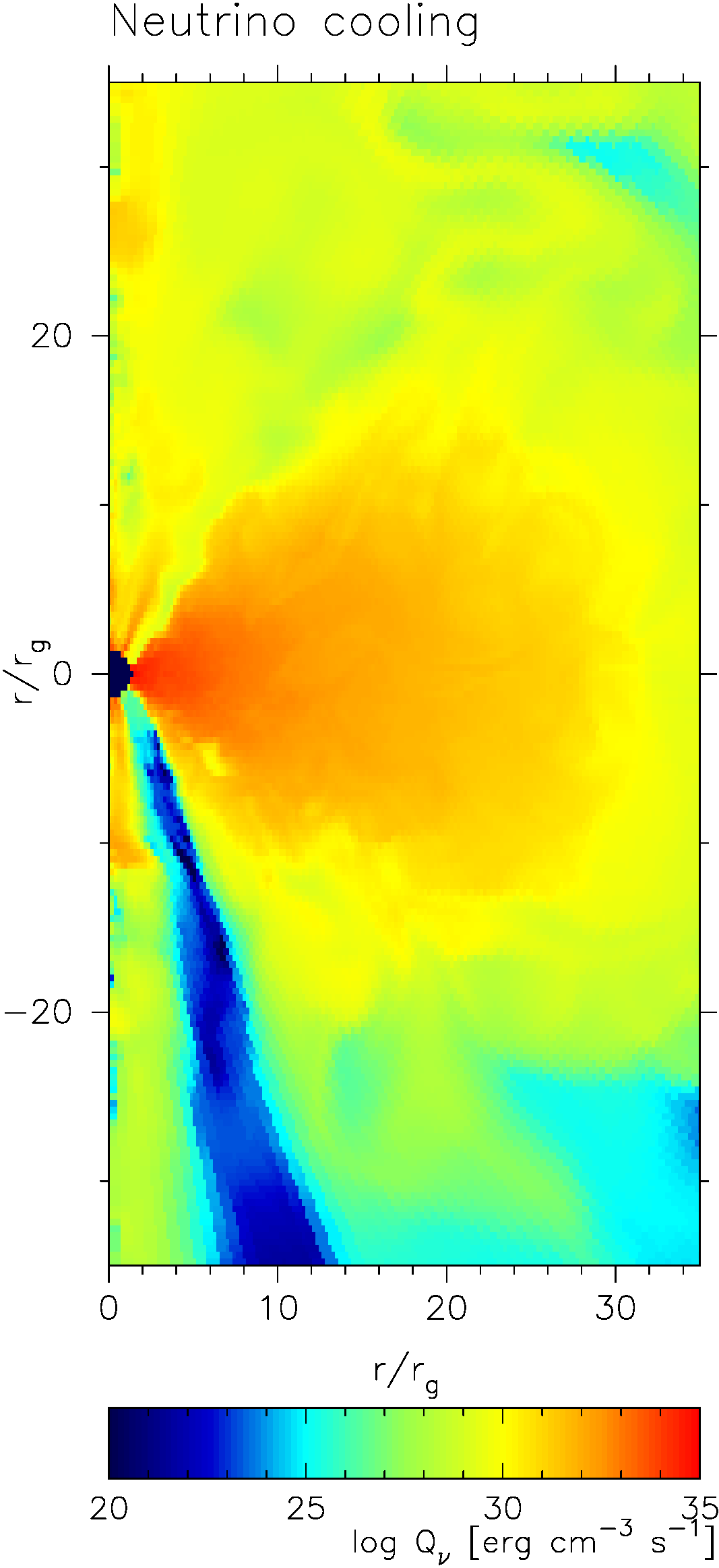 Neutrino emissivity (left), electron fraction (middle), and gas to magnetic pressure ratio (right) in the 2-dimensional simulation of the innermost parts of accretion flow around black hole in the GRB central engine. Contours show the magnetic field configuration. Parameters of the model are black hole spin