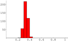Distribution of ML estimate of the fraction