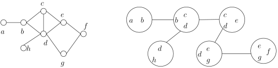 A graph and its decomposition of width 2 with 6 bags.