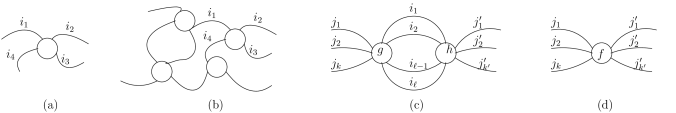 A rank-4 tensor is illustrated in (a), and a tensor network with four tensors is shown in (b). Contraction of two tensors is illustrated in (c) and (d).
