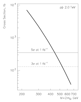 The calculated production cross section of vector gluinonium in