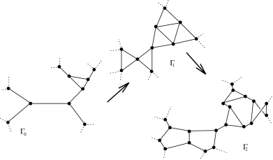 Two steps in the evolution of a trivalent spin network, following first Rule 1, then Rule 2.