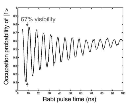 Rabi oscillations observed for the qubit of Fig. 10.