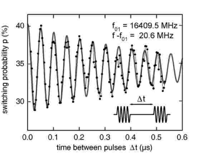 Measurement of Ramsey fringes for the Quantronium. Two