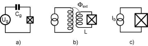 The three basic superconducting qubits. a) Cooper pair box (prototypal charge qubit), b) RF-SQUID (prototypal flux qubit) and c) current-biased junction (prototypal phase qubit). The charge qubit and the flux qubit requires small junctions fabricated with e-beam lithography while the phase qubit can be fabricated with conventional optical lithography.