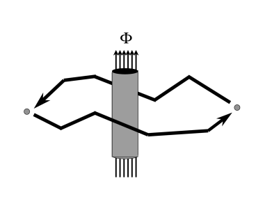 A topological interaction. The Aharonov-Bohm phase acquired by an electron that encircles a flux tube remains unchanged if the electron's path is slightly deformed.