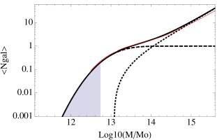 Best fit HOD of the mocks (black solid line), with its contribution split between central galaxies (dashed line) and satellite galaxies (dotted line). Grey shadowed area shows the mass range for which galaxies are drawn from matter particles. White et al. (2011) best HOD fit to CMASS data is shown in red.