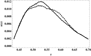 Normalised redshift distribution of galaxies in the NGC (solid) and SGC (dashed) CMASS DR9 sample