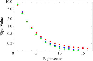 Eigenvalues of the normalised covariance matrix of the mocks' correlation function (blue circles) compared to an smoothed version of it (green diamonds) and to analytical values (red squares).