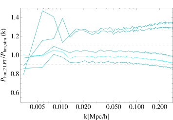 Ratio between PTHalos and N-body halo-matter cross-power spectra as a function of linking length,