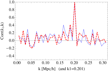 TOP: Ratio of the cross-power variance of PTHalos and N-body simulations for a mass threshold of