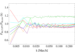 Ratios between 2LPT and N-body halo power spectra as a function of