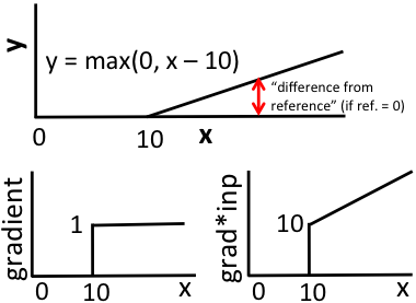 . Response of a single rectified linear unit with a bias of