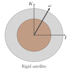 Rigid satellites are characterised by their basis vectors