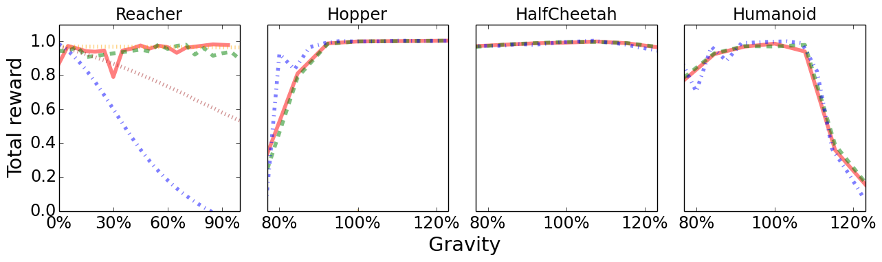 Plots present robustness of expert policies and our adaptation method to differences between source environment and target environment. x-axis measures how much target environment differs from the source environment. y-axis is the normalized cumulative amount of reward averaged over ten random seeds. We observe that the expert policy performs well in small changes to environment, but is not robust to large changes. Baseline adaptation methods achieve near-zero reward on contact-rich environments. By constrast, our adaptation method performs well in both small and large environment changes - in part due to outputting action correction terms when enviornments are similar. We further gain minor improvement when the adaptation network that is trained with a history windows.