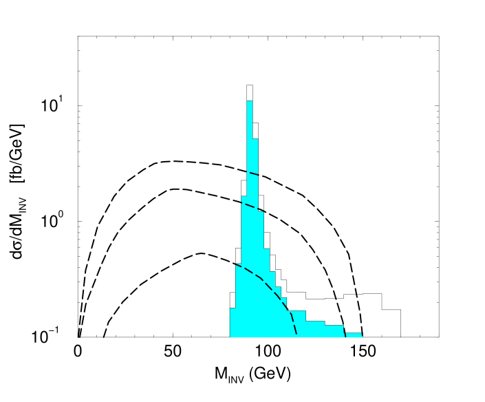 Missing invariant mass distributions at
