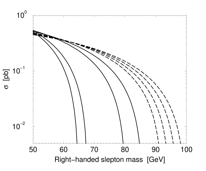 Smuon pair production cross sections as a function of