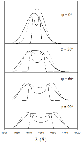 Synthetic line profiles for models (a):