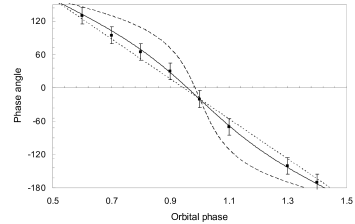 The dependence of the phase angle on the orbital phase for eccentricities e = 0.0 (dotted), 0.2 (solid) and 0.5 (dashed), where