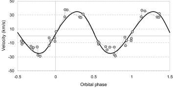 The O-star radial velocity as function of the orbital phase. The observed data (circles) were obtained from Gosset et al. (2001). The solid line represent the fit for