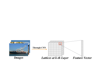 Essential terms in the VC formalization. At the left are input images of the CNN, noted as