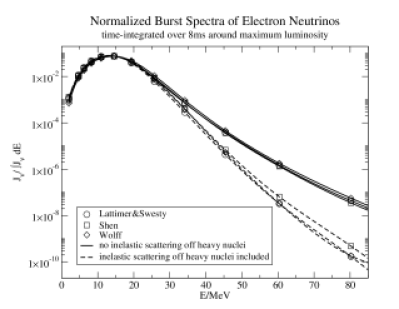 Comparison of the normalized spectra of