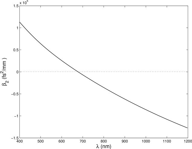 Group velocity dispersion of the highly-nonlinear PCF BlazePhotonics NL-1.6-670 (obtained from the manifacturer's data).