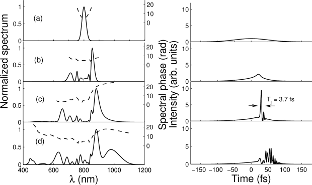 Spectra, spectral phases, and temporal profiles corresponding to (a)