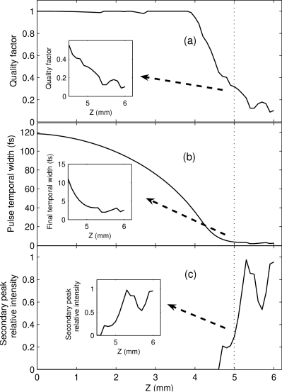(a) Quality factor, (b) temporal width, and (c) relative intensity of the secondary peak as a function of propagation distance inside the PCF for the same initial pulse of figure
