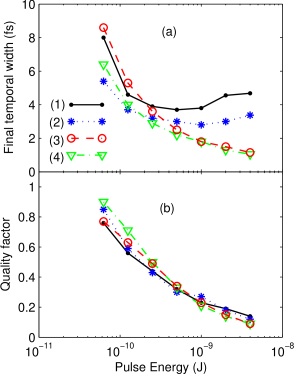 (Color online) (a) Minimum final temporal width and (b) quality factor as a function of the initial pulse energy obtained by integrating the GNSE (curves (1)), neglecting higher-order dispersion (curves (2)), neglecting self-steepening and delayed Raman response(curves (3)), and integrating the NSE (curves (4)). The reported values correspond to the narrowest obtainable pulse with a pre/post pulse intensity lower than