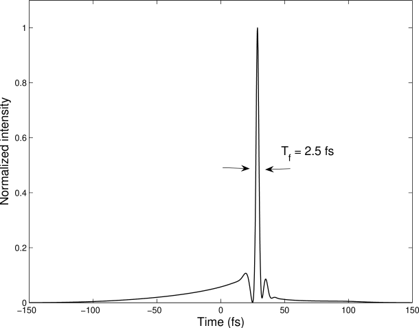 Single-cycle pulse obtained for the same initial pulse of figures