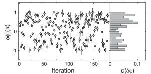 Relative phase between the two ring-shaped condensates. The relative phases
