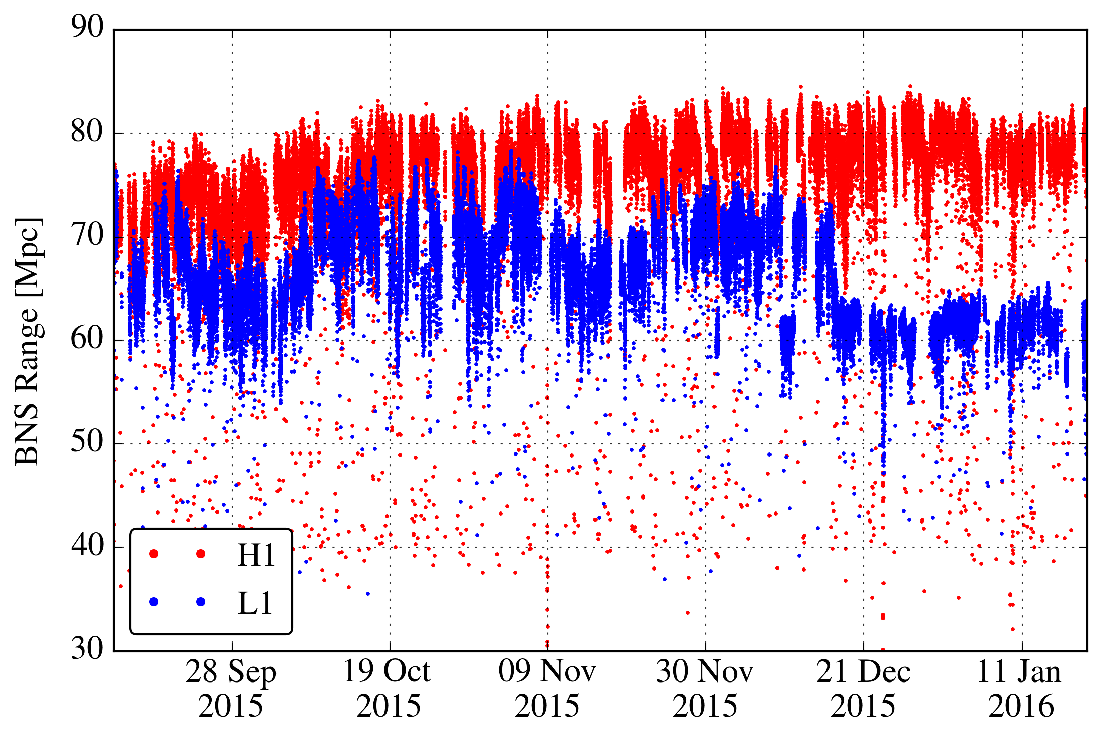 Sensitivity of the two Advanced LIGO detectors to binary neutron star inspirals, averaged over sky position and orientation and 1 minute of data. The sensitivity drop in the L1 interferometer at the end of the run was caused by electronics noise at one of the end stations. This noise was identified and eliminated shortly after the observing run.