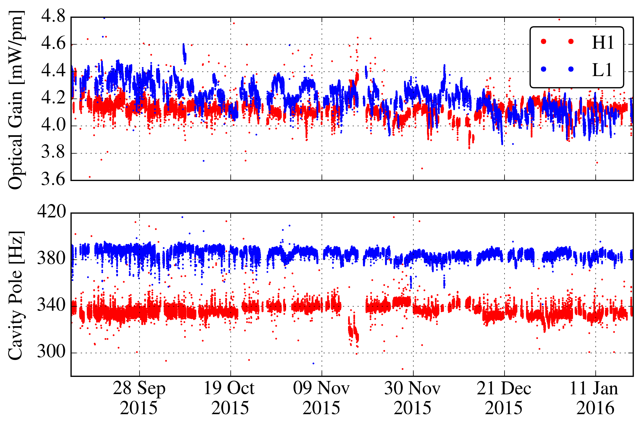 Time-varying response of the Advanced LIGO detectors. The top panel shows the optical gain variations over a time span of one month, whereas the bottom panel shows the variations of the differential coupled cavity pole frequency over the same time span. The blue traces are for the LIGO Livingston Observatory (L1) and the red traces for the LIGO Hanford Observatory (H1).