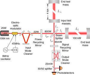 Layout of an Advanced LIGO detector. The annotations show the optical power in use during O1. These power levels are a factor of