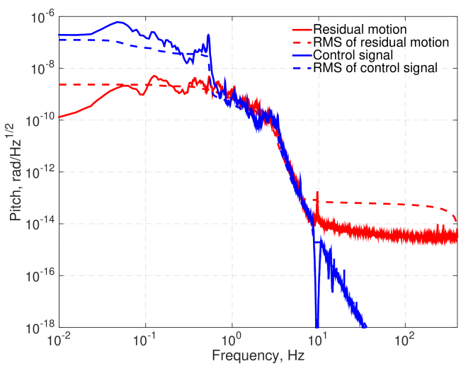 Noise budgets for auxiliary degrees of freedom. Plot(a) shows the noise curves for the Michelson length, Plot(b) for the power recycling cavity length, Plot(c) for the signal recycling cavity length, and Plot(d) for the angular motion of one of the test masses in pitch. The signals are measured with the full interferometer operating in the linear regime. The most significant noise sources in the dual-recycled Michelson degrees of freedom are seismic noise, shot noise and electronics noise in the interferometric readout chains and in local sensors on the individual suspensions. Quantum noise in the signal recycling cavity length is signiticantly affected by the differential arm offset below 10Hz. In addition to coupling to the gravitational wave channel, auxiliary degrees of freedom also couple to each other. For example, beam splitter motion above 10Hz is caused by the Michelson control loop and dominates the power and signal recycling cavity length fluctuations in the frequency range 10-50Hz.