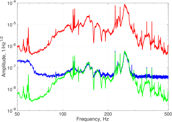 Relative pointing noise before and after the input mode cleaner in L1 interferometer. Acoustic peaks in the L1 and H1 interferometers are at slightly different frequencies. The red trace shows the spectrum measured before the input mode cleaner, where laser beam enters the vacuum system. The blue trace shows the measured jitter after the input mode cleaner. This measurement is limited by the sensing noise of the quadrant photodetector at a level of
