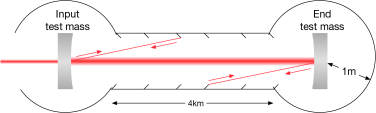 Scattering inside the arm cavity. The test mass coating irregularities and dust determines how much light can be scattered in and out from the main beam. After the scattered light hits the beam tube baffles, which are not isolated from ground motion or acoustic noise, it partially scatters back into the main beam. This process couples motion of beam tubes to the gravitational wave channel.