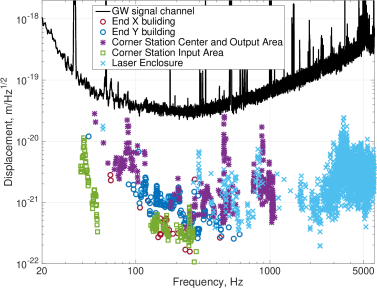 Projected contribution of the ambient acoustic noise to the gravitational wave channel. An acoustic excitation was applied at different locations near the vacuum chambers: near the end test masses of both arm cavities (X and Y), near the dual-recycled Michelson interferometer (corner station), and near the main laser.
