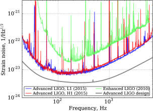 The strain sensitivity for the LIGO Livingston detector (L1) and the LIGO Hanford detector (H1) during O1. Also shown is the noise level for the Advanced LIGO design (gray curve) and the sensitivity during the final data collection run (S6) of the initial detectors.