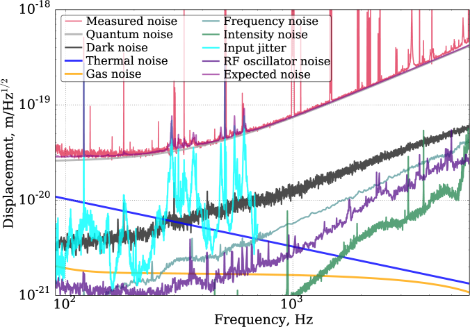 Noise budget plots for the gravitational wave channels of the two LIGO detectors. The strain sensitivities are similar between the two sites. Plot(a) shows the low-frequency curves for L1, whereas Plot(b) shows the high-frequency curves for H1 detector. Quantum noise is the sum of the quantum radiation pressure noise and shot noise. Dark noise refers to electronic noise in the signal chain with no light incident on the readout photodetectors. Thermal noise is the sum of suspension and coating thermal noises. Gas noise is the sum of squeezed film damping and beam tube gas phase noises. The coupling of the residual motion of the Michelson (MICH) and signal recycling cavity (SRCL) degrees of freedom to gravitational wave channel is reduced by a feedforward cancellation technique. At low frequencies, there is currently a significant gap between the measured strain noise and the root-square sum of investigated noises. At high frequencies, the sensitivity is limited by shot noise and input beam jitter.
