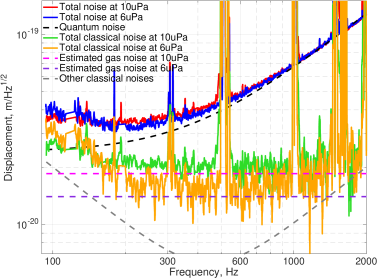 Measurement of the gas phase noise for the two different pressures (average values are 10uPa and 6uPa) in one 4km arm of the Livingston detector. The red and blue traces show total measured noise before and after the pump down. The dashed black curve shows the quantum noise level, which is independent of the pressure in the arms. The green and orange curves show total classical noise at pressure 10uPa and 6uPa correspondingly. The magenta and violet curves show the estimated gas phase noises. Reduction of classical noise is in agreement with the model that was used to compute gas phase noise. The gray curve shows other classical noises which do not depend on the gas pressure. Below 300Hz there is an unknown 1/f noise. At higher frequencies, classical noise grows with frequency, and is dominated by dark noise of the photodetectors and laser frequency noise.