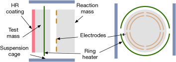 Top and front views of a test mass showing the arrangement of the electrodes, high reflective (HR) coating, ring heater and surrounding metal cage. Electrodes are used for actuation on the test mass. The ring heater is used to correct the curvature of the mirror.