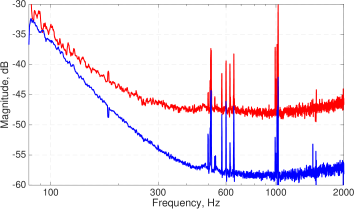 Measured transfer function of intensity fluctuations from interferometer input to the antisymmetric port. The blue trace corresponds to the case when substrate lenses of input test masses are matched. The red trace shows the coupling when substrate lenses are different by 7.5