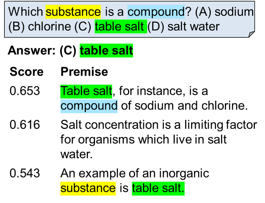"""Multee retrieves potentially relevant sentences, then for each answer option in turn, assesses the degree to which each sentence entails that answer. A multi-layered aggregator then combines this (weighted) evidence from each sentence. In this case, the strongest overall support is found for option """"(C) table salt"""", so it is selected."""