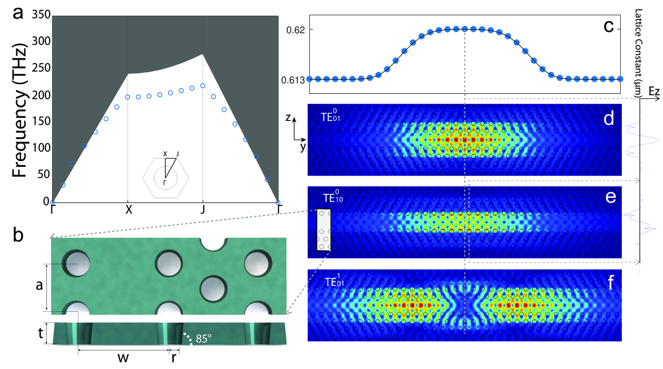 Properties of the photonic band structure and line-defect cavity modes of the designed 2D LN photonic crystal slab.