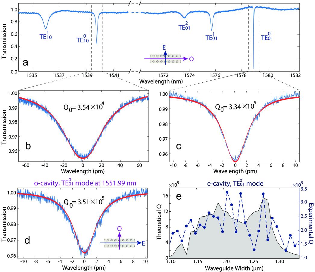 Linear optical properties of 2D LN PhC slab nanoresonators.