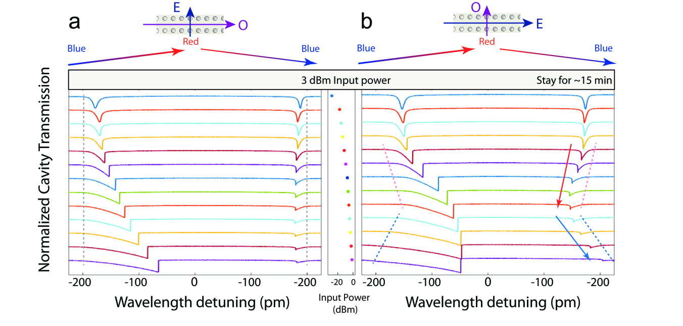 Laser-scanned cavity transmission spectrum as a function of input power. The input optical power remains first at 2 mW for about 15 minutes (gray region) to quench the photorefraction before we started recording the transmission spectra at different power levels. The input power corresponding to each scanning spectrum is shown in the middle. The laser wavelength is periodically scanned back and forth in a triangular fashion over a spectral range of 230pm, with a scanning period of 100 ms. The cavity transmission spectra are shifted with each other along the vertical axis for convenient comparison. The left panel is recorded for an e-cavity (indicated on the top), where the dashed line indicates the left edge of the cavity resonance which remains unchanged with optical power. The right panel is for an o-cavity, where the red and blue dashed lines show the red and blue shifts, respectively, of the left edge of the cavity resonance.